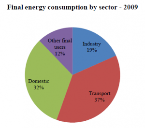 energy_by_sector