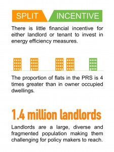 The challenges to improving the energy efficiency of the private rented sector.
