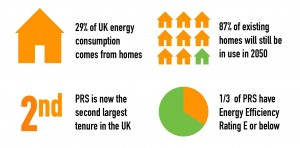 The context of energy efficiency in the private rented sector