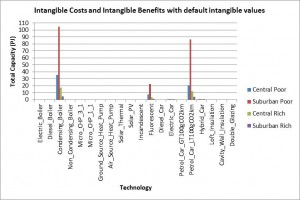 Results_with_default_intangible_values