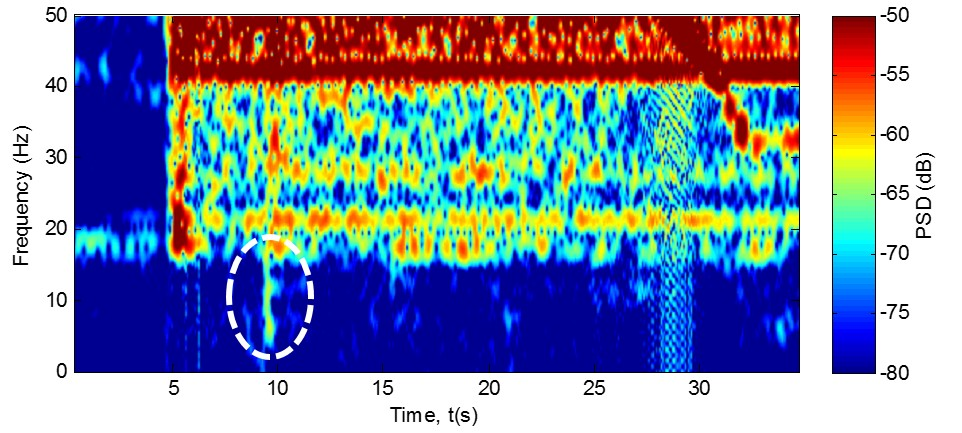 Plot of the spectrogram produced by combination boiler A for a central heating demand event. Frequency is constrained to maximum of 50 Hz and Power Spectral Density (PSD) to -50 dB. The low frequency spike produced at during ignition has been highlighted by the white ellipse.